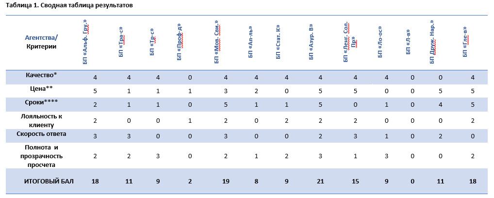 Таблица результатов исследования бюро переводов